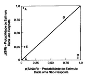 Relações condicionais (probabilísticas) entre as respostas e suas consequências.