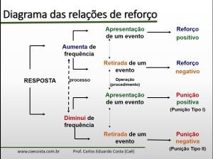 diagrama-relacoes-reforco
